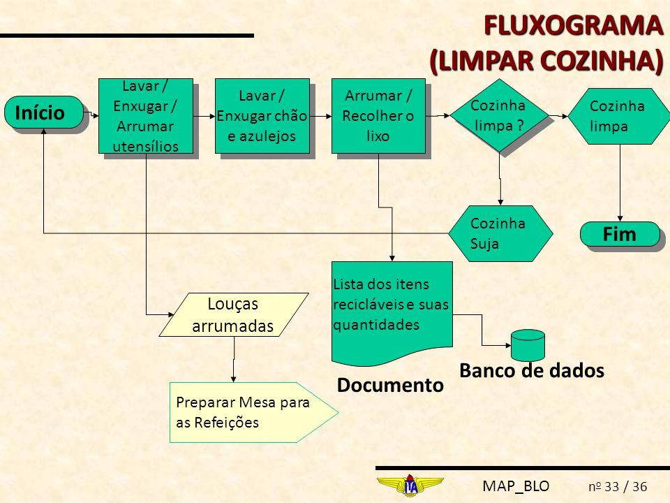 FLUXOGRAMA (LIMPAR COZINHA) Início Fim Banco de dados Documento