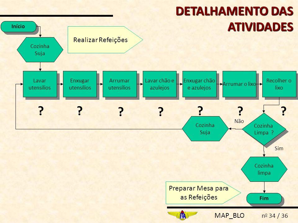 DETALHAMENTO DAS ATIVIDADES