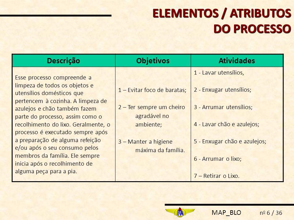 ELEMENTOS / ATRIBUTOS DO PROCESSO
