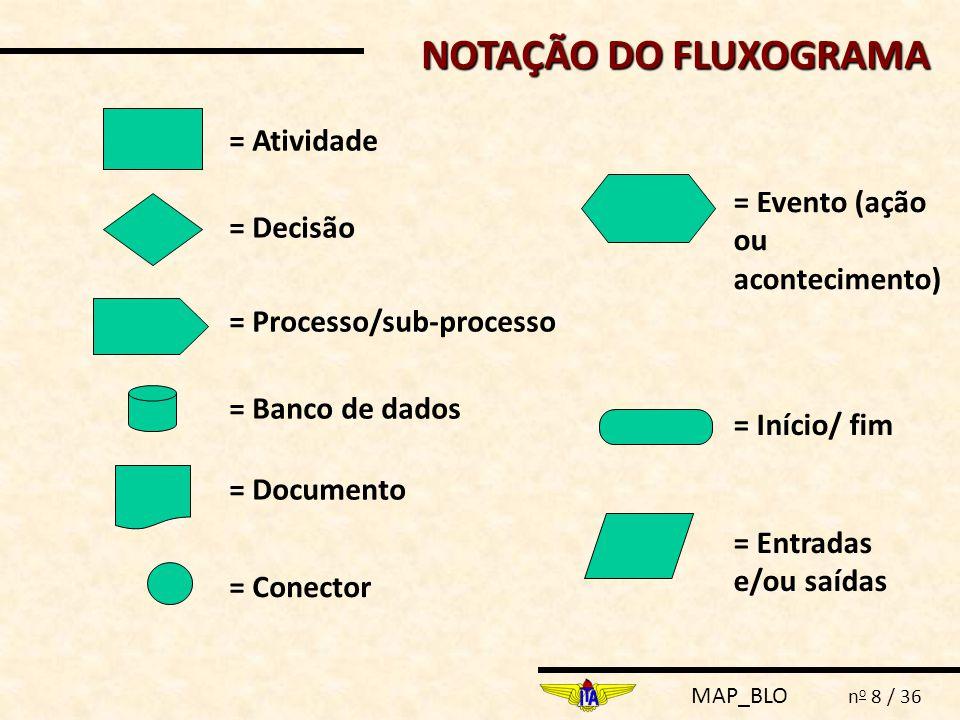 NOTAÇÃO DO FLUXOGRAMA = Atividade = Evento (ação ou acontecimento)