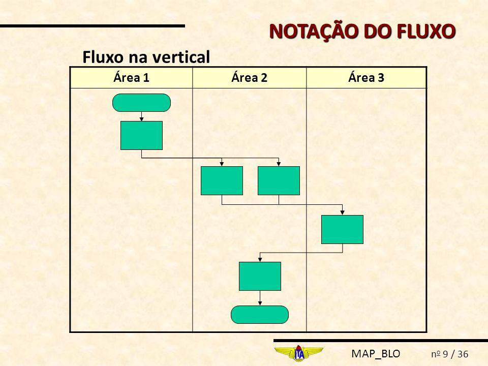 NOTAÇÃO DO FLUXO Fluxo na vertical Área 1 Área 2 Área 3