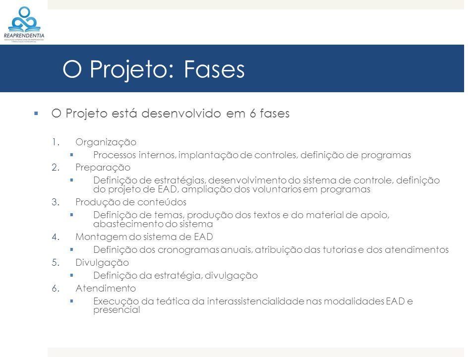 O Projeto: Fases O Projeto está desenvolvido em 6 fases Organização