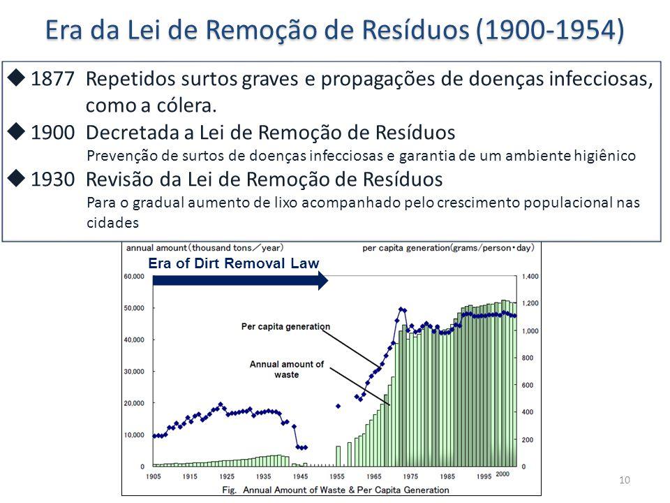 Era da Lei de Remoção de Resíduos (1900-1954)