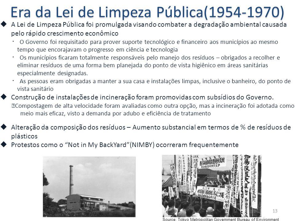 Era da Lei de Limpeza Pública(1954-1970)