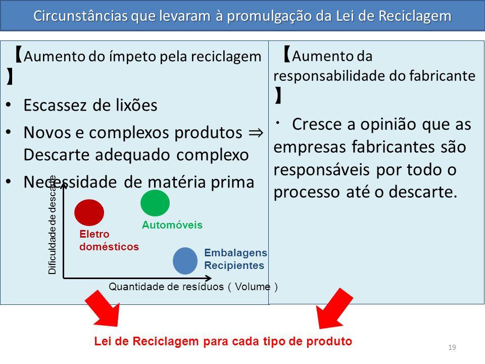 Circunstâncias que levaram à promulgação da Lei de Reciclagem