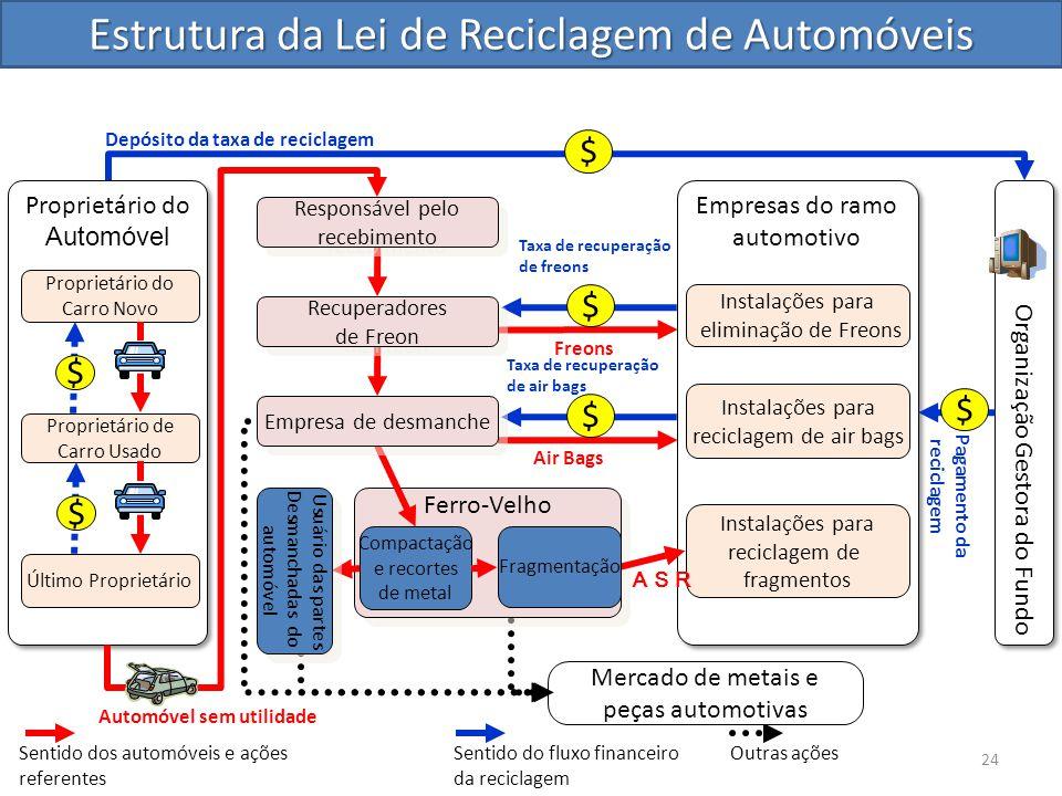 Estrutura da Lei de Reciclagem de Automóveis