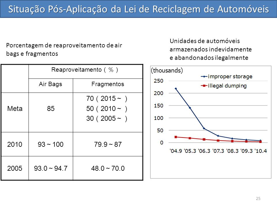 Situação Pós-Aplicação da Lei de Reciclagem de Automóveis