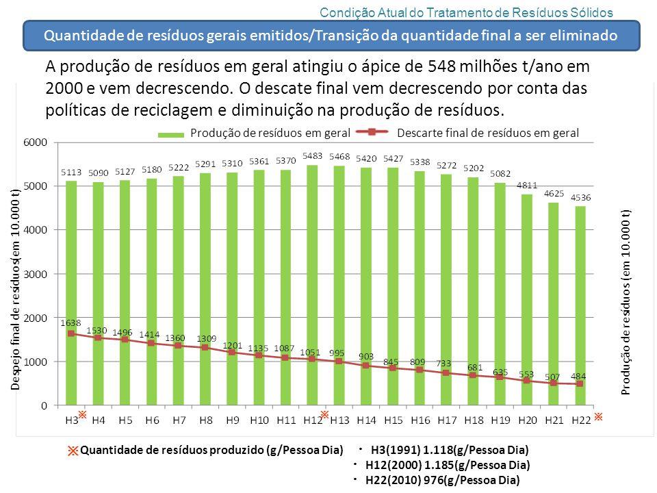 廃棄物・リサイクル対策部の組織と予算 Condição Atual do Tratamento de Resíduos Sólidos.