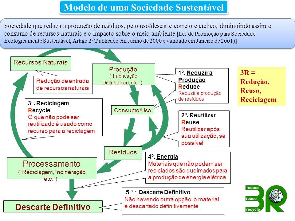Modelo de uma Sociedade Sustentável