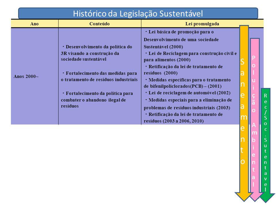 Histórico da Legislação Sustentável