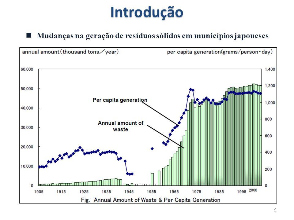 Introdução Mudanças na geração de resíduos sólidos em municípios japoneses