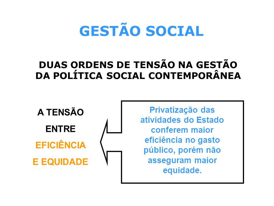 DUAS ORDENS DE TENSÃO NA GESTÃO DA POLÍTICA SOCIAL CONTEMPORÂNEA
