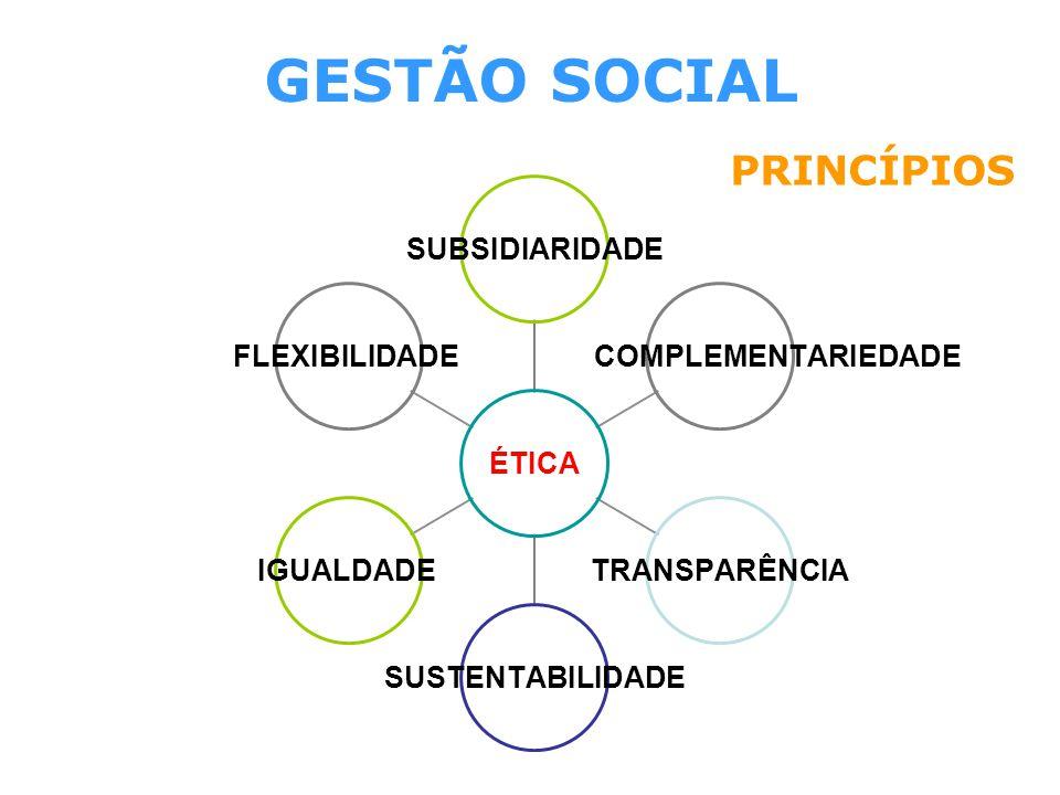 GESTÃO SOCIAL PRINCÍPIOS