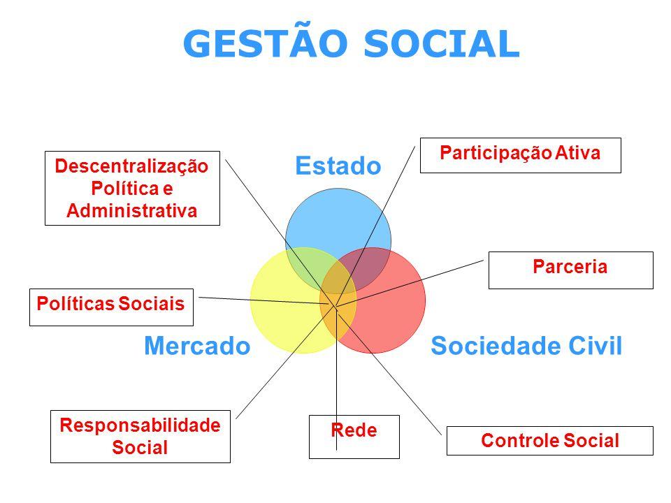 Descentralização Política e Administrativa Responsabilidade Social
