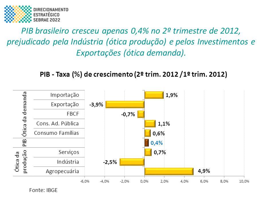 PIB brasileiro cresceu apenas 0,4% no 2º trimestre de 2012, prejudicado pela Indústria (ótica produção) e pelos Investimentos e Exportações (ótica demanda).