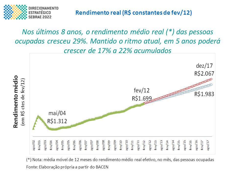 Rendimento real (R$ constantes de fev/12)