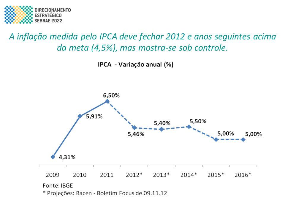 A inflação medida pelo IPCA deve fechar 2012 e anos seguintes acima da meta (4,5%), mas mostra-se sob controle.
