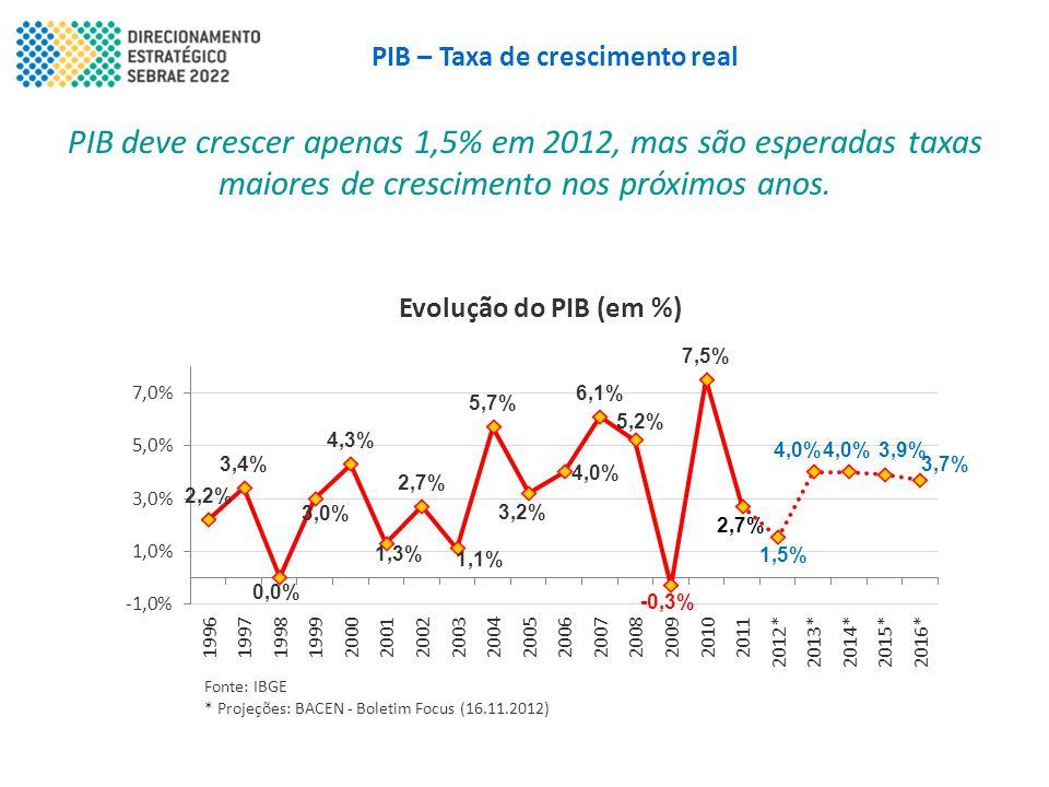 PIB – Taxa de crescimento real
