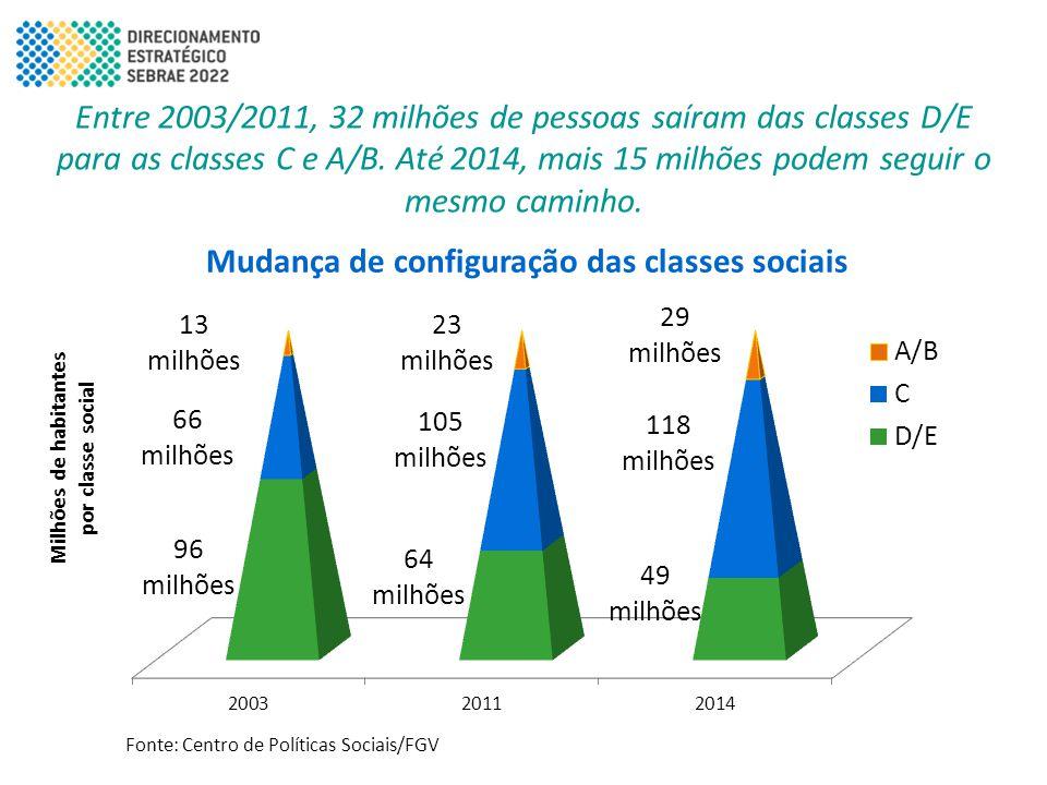 Mudança de configuração das classes sociais