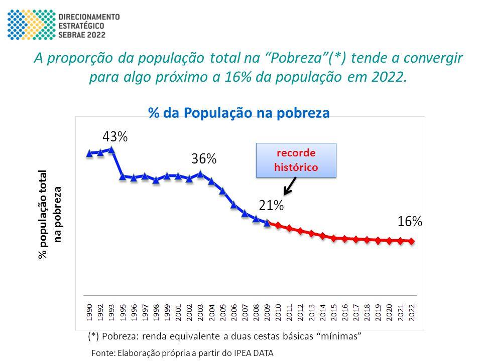 % da População na pobreza