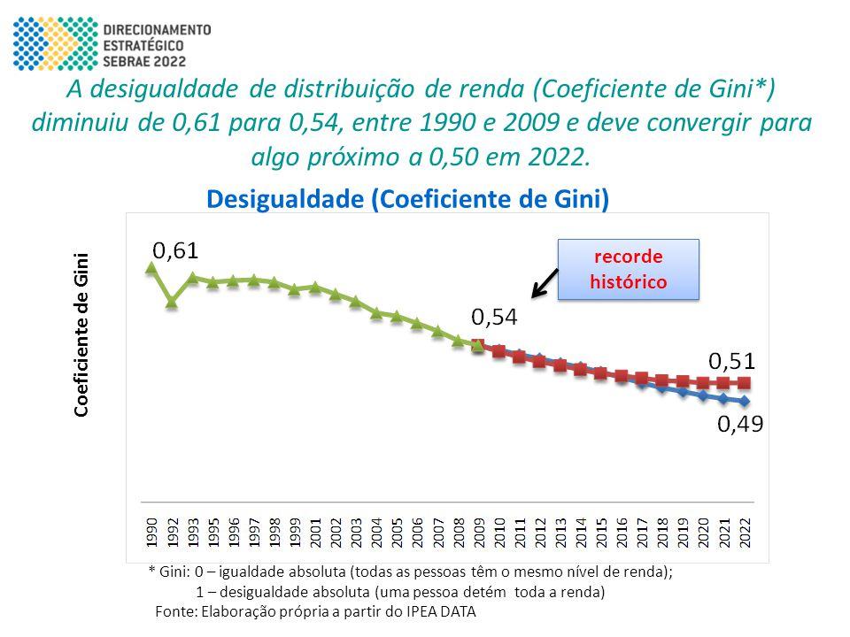 Desigualdade (Coeficiente de Gini)