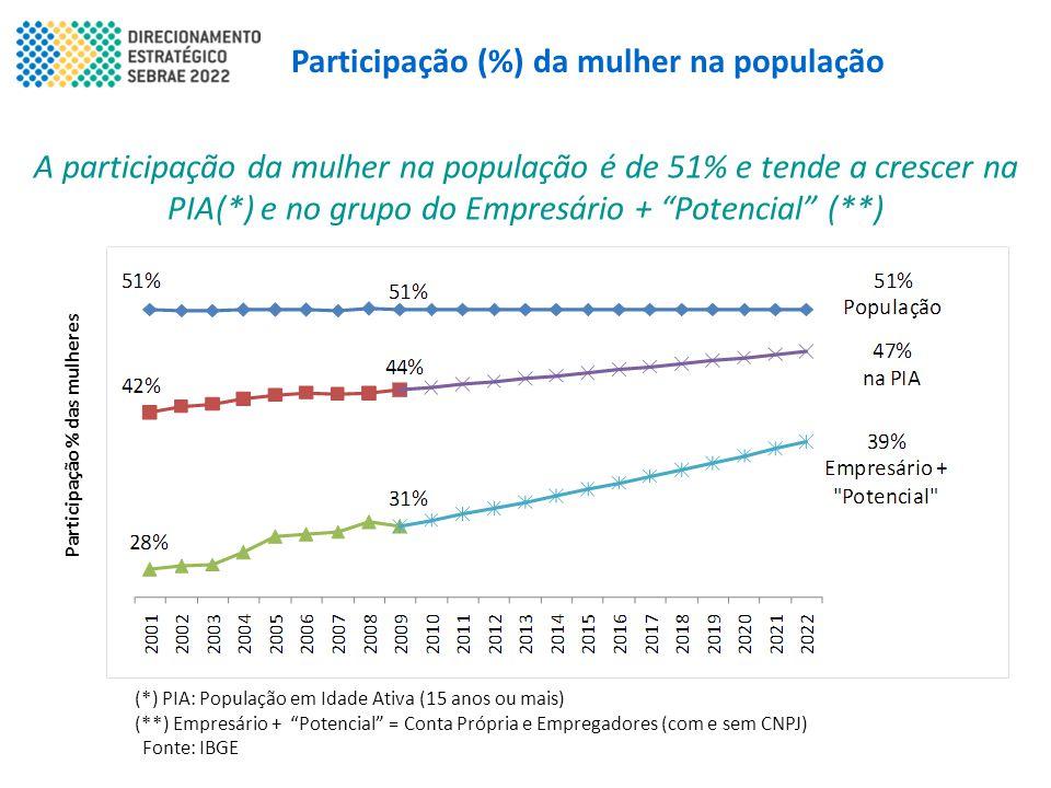 Participação (%) da mulher na população