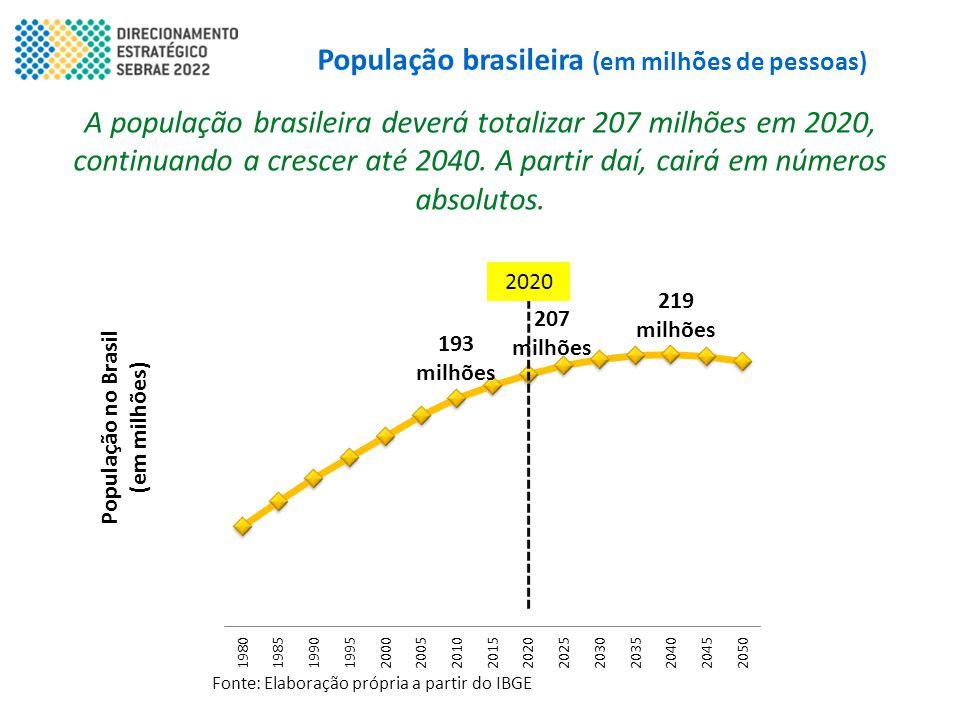 População brasileira (em milhões de pessoas)