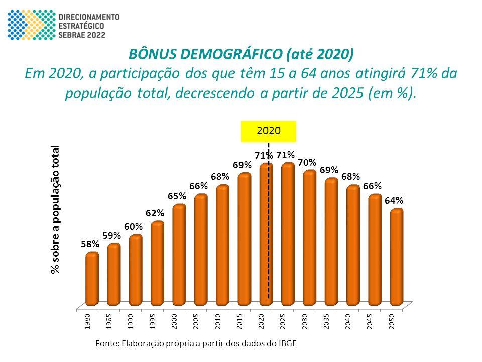 BÔNUS DEMOGRÁFICO (até 2020) % sobre a população total