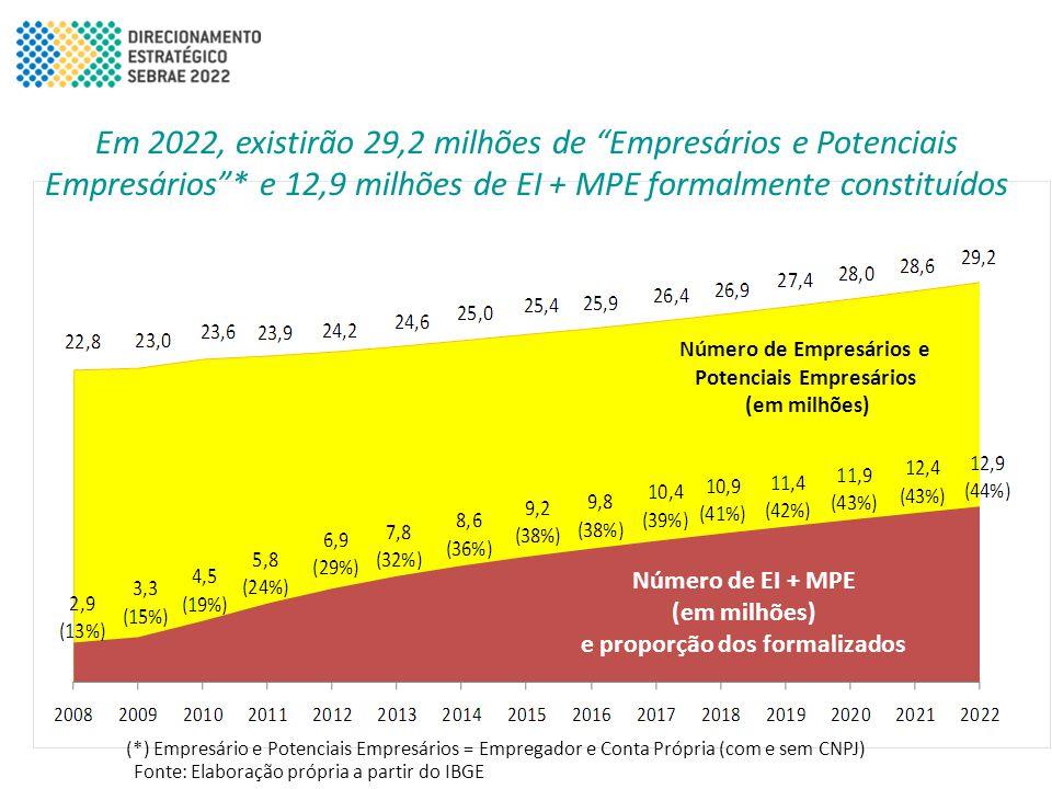 Em 2022, existirão 29,2 milhões de Empresários e Potenciais Empresários * e 12,9 milhões de EI + MPE formalmente constituídos