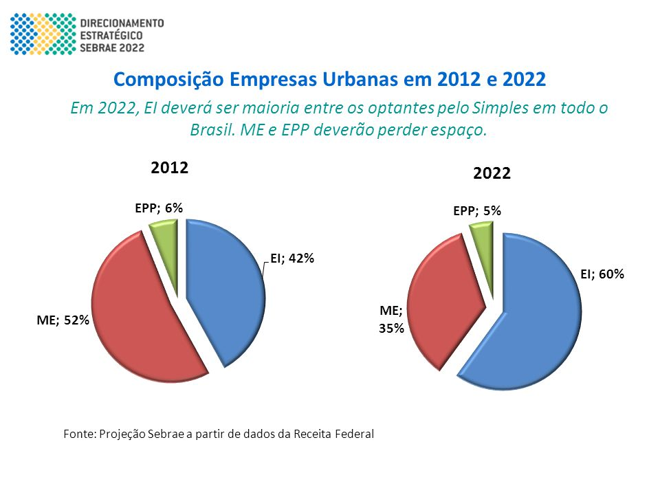 Composição Empresas Urbanas em 2012 e 2022