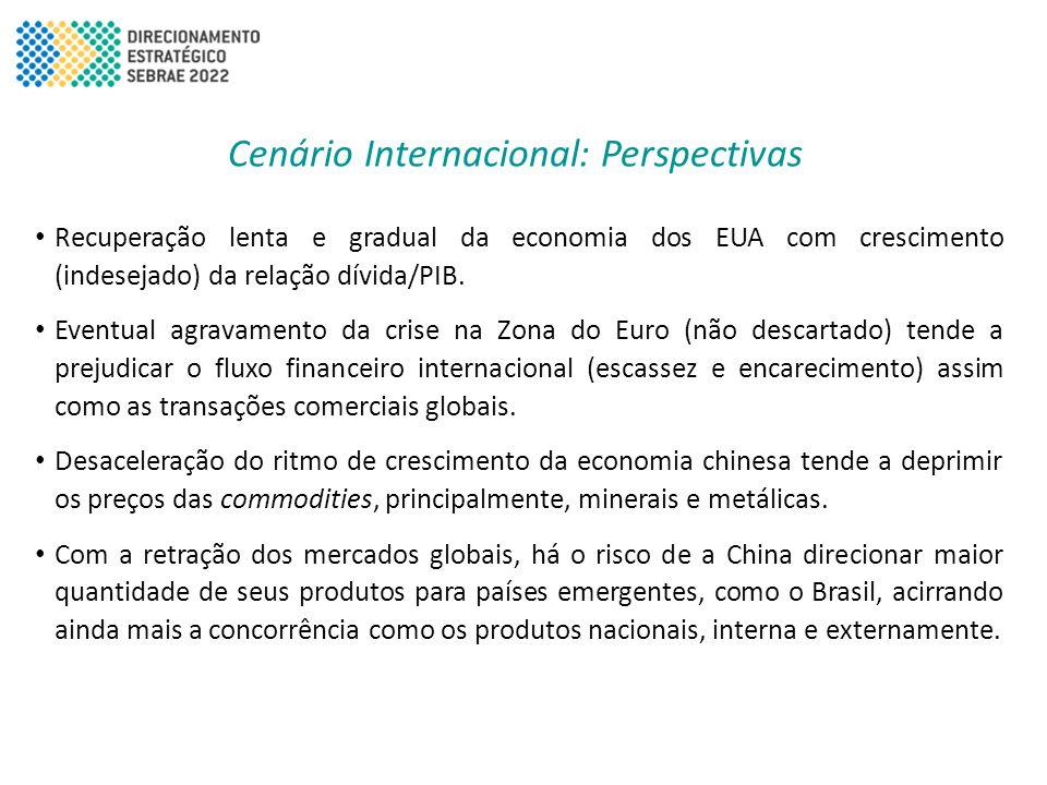 Cenário Internacional: Perspectivas