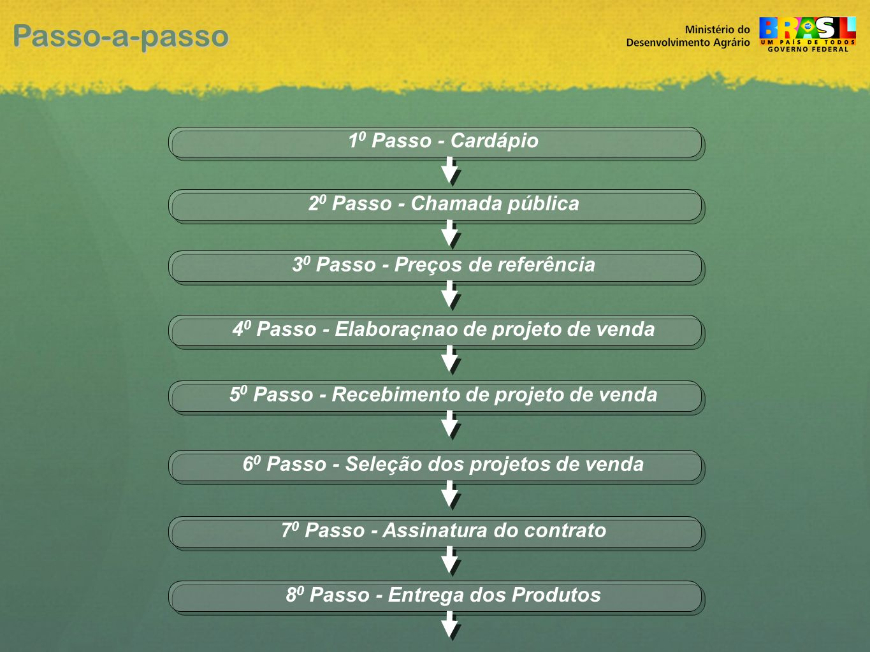 Passo-a-passo 10 Passo - Cardápio 20 Passo - Chamada pública