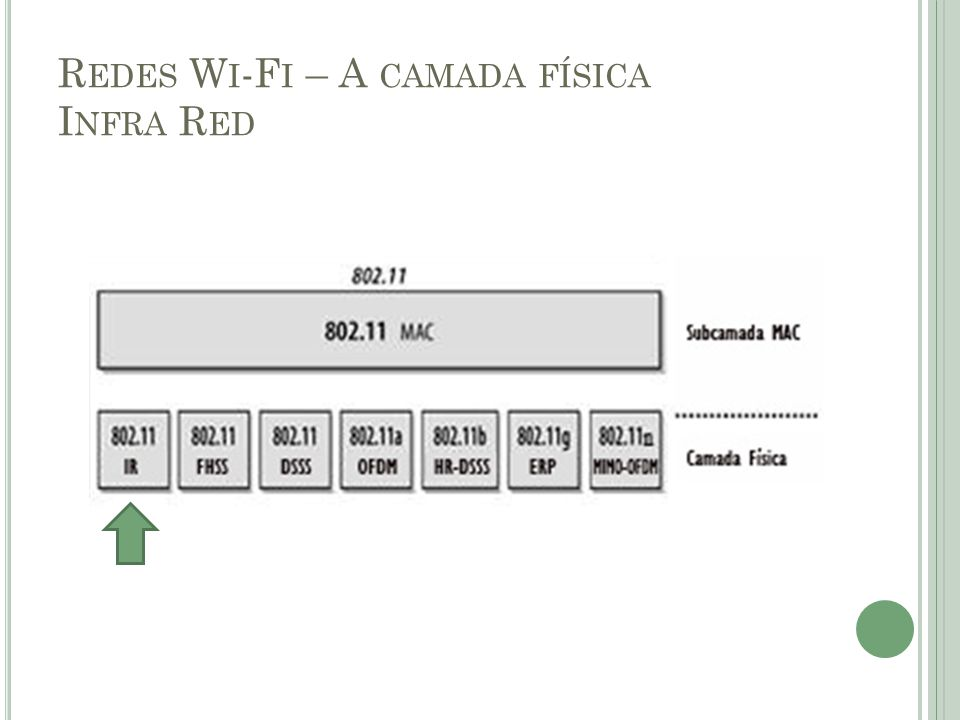 Redes Wi-Fi – A camada física Infra Red