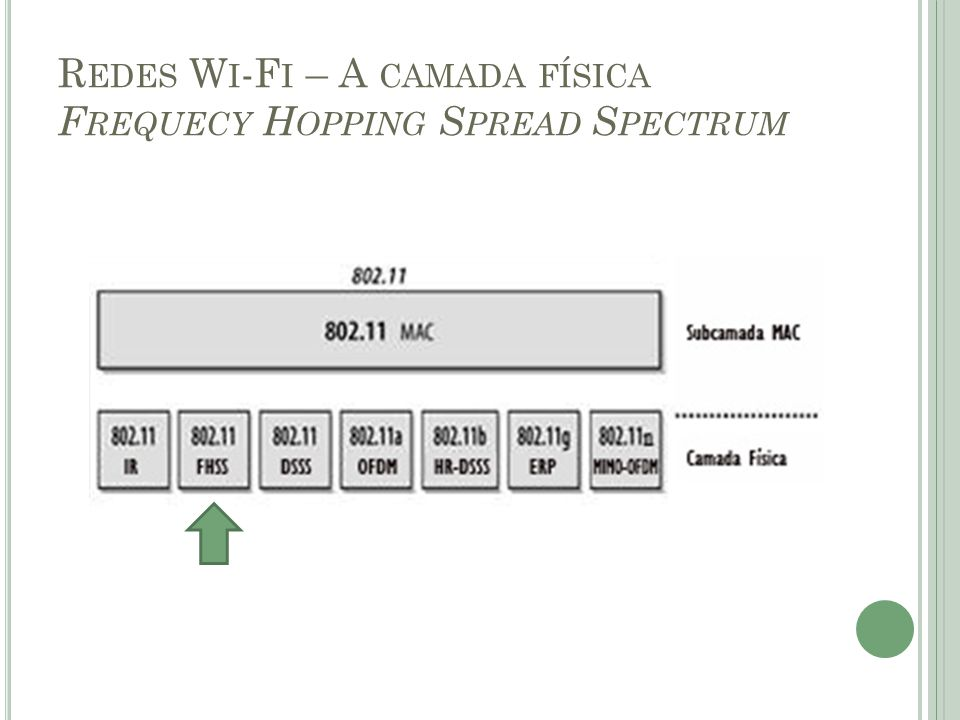 Redes Wi-Fi – A camada física Frequecy Hopping Spread Spectrum