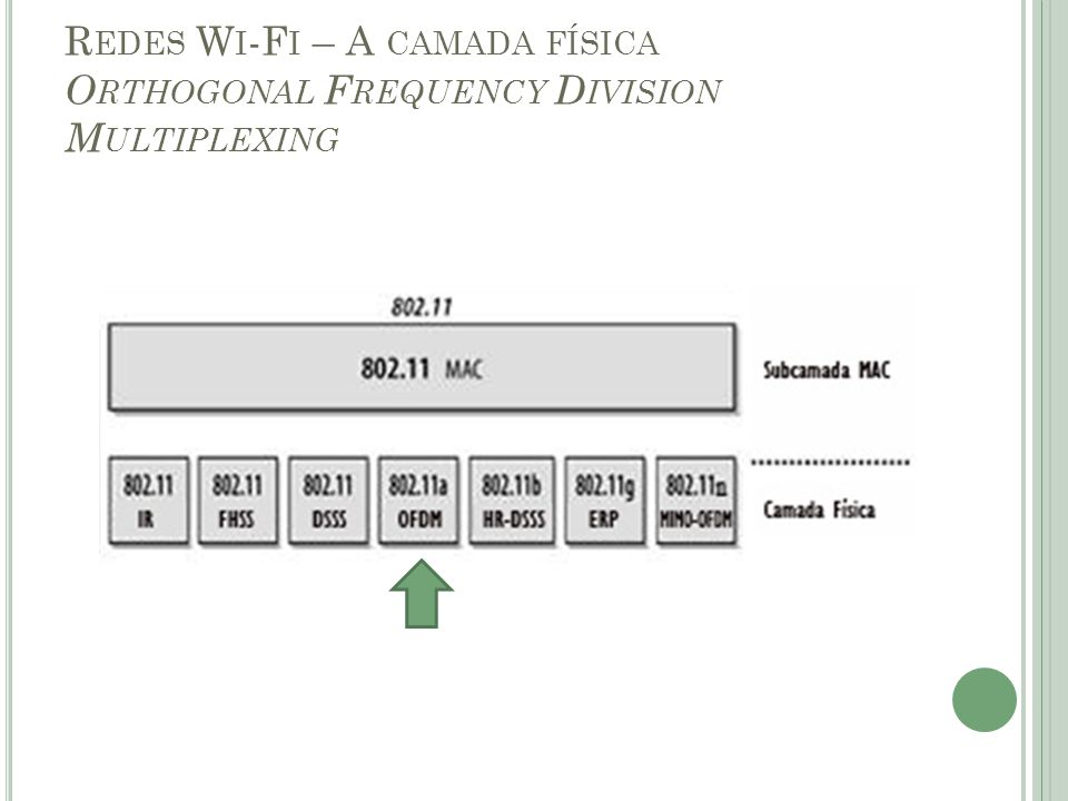 Redes Wi-Fi – A camada física Orthogonal Frequency Division Multiplexing