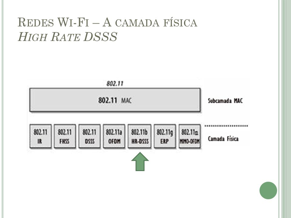 Redes Wi-Fi – A camada física High Rate DSSS