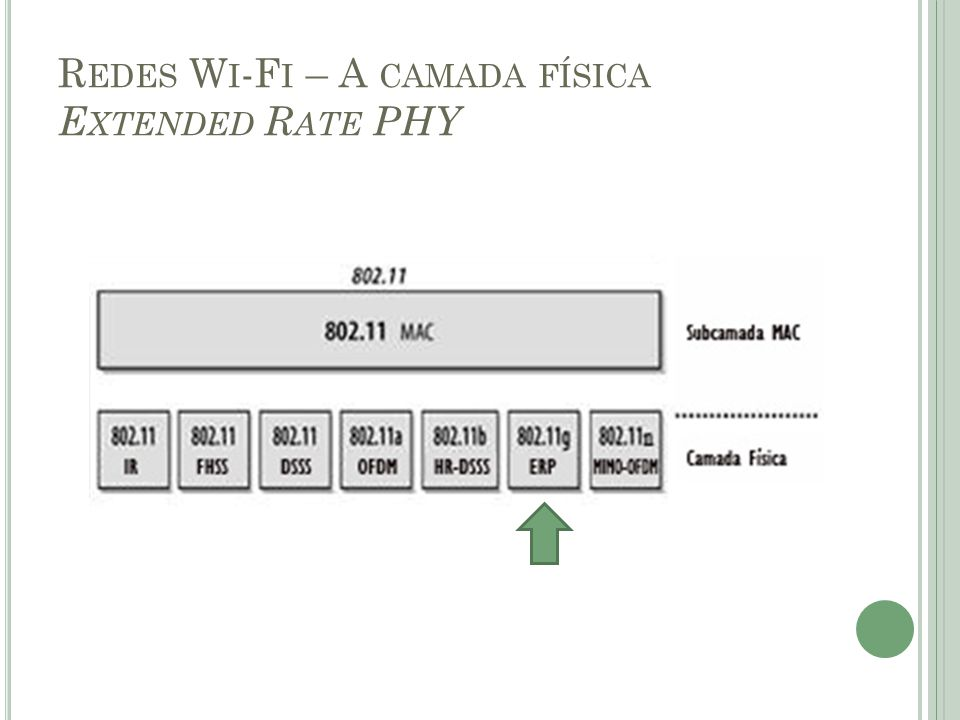 Redes Wi-Fi – A camada física Extended Rate PHY
