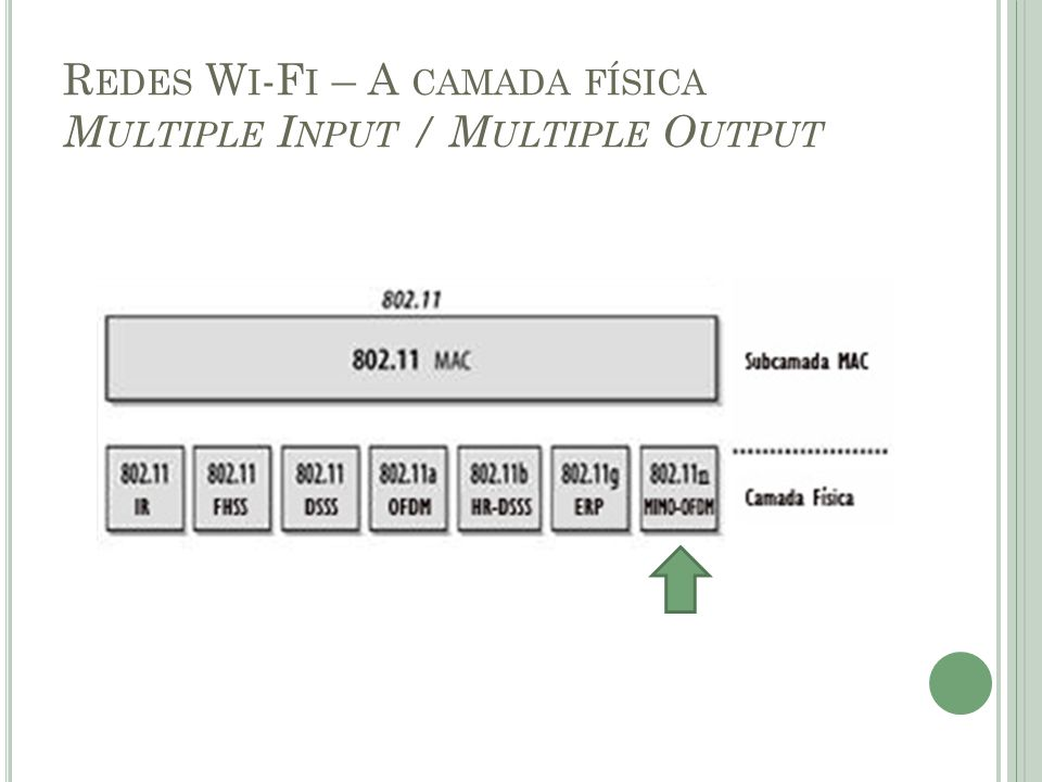 Redes Wi-Fi – A camada física Multiple Input / Multiple Output