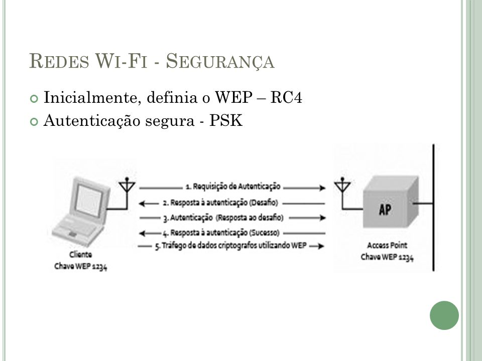 Redes Wi-Fi - Segurança