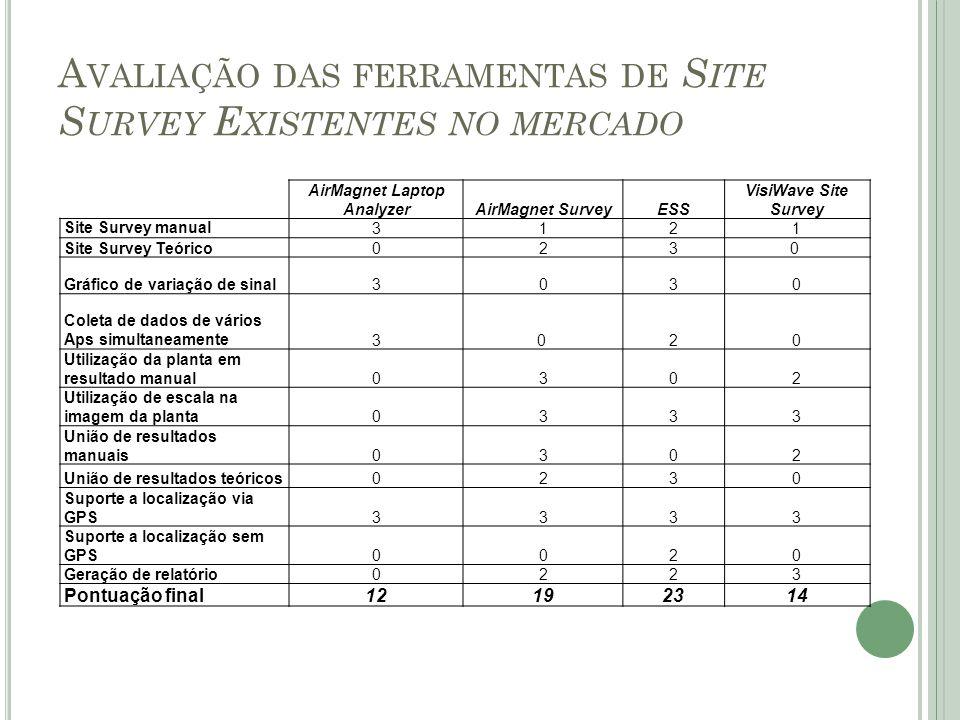 Avaliação das ferramentas de Site Survey Existentes no mercado
