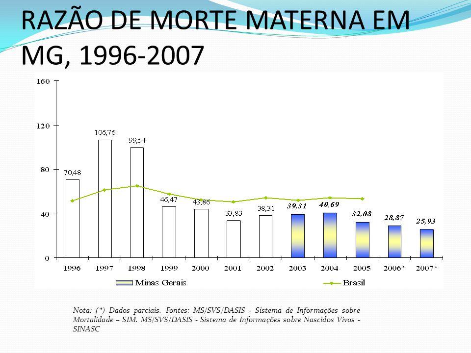 RAZÃO DE MORTE MATERNA EM MG, 1996-2007