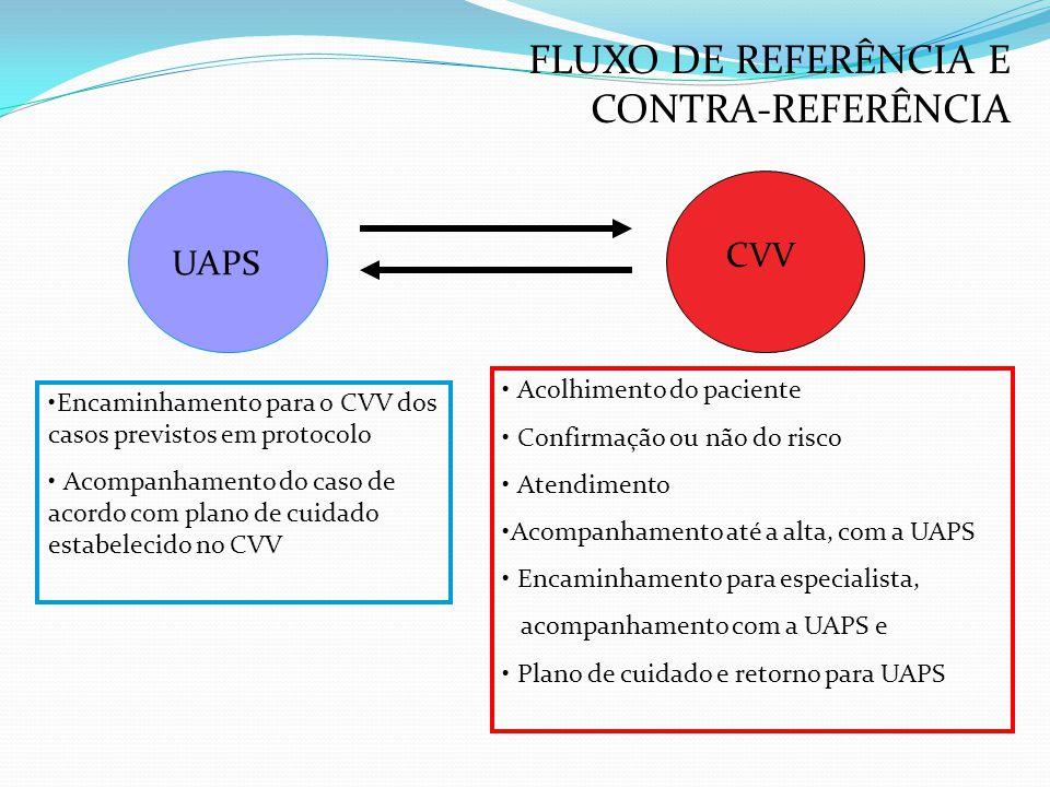 FLUXO DE REFERÊNCIA E CONTRA-REFERÊNCIA
