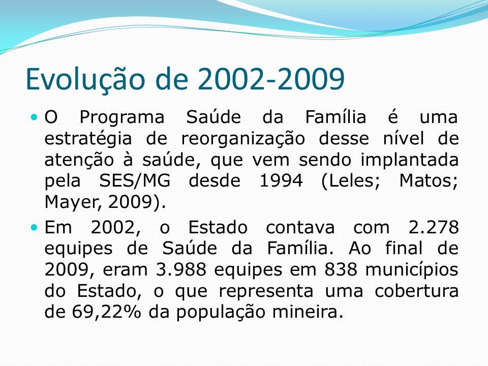Evolução de 2002-2009