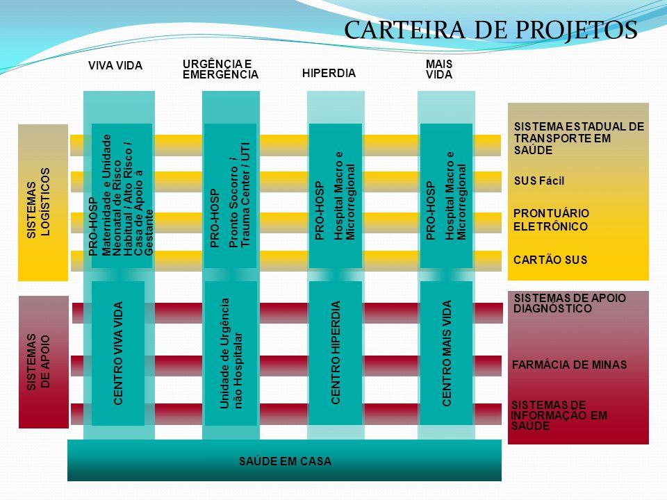 CARTEIRA DE PROJETOS VIVA VIDA URGÊNCIA E EMERGÊNCIA MAIS VIDA