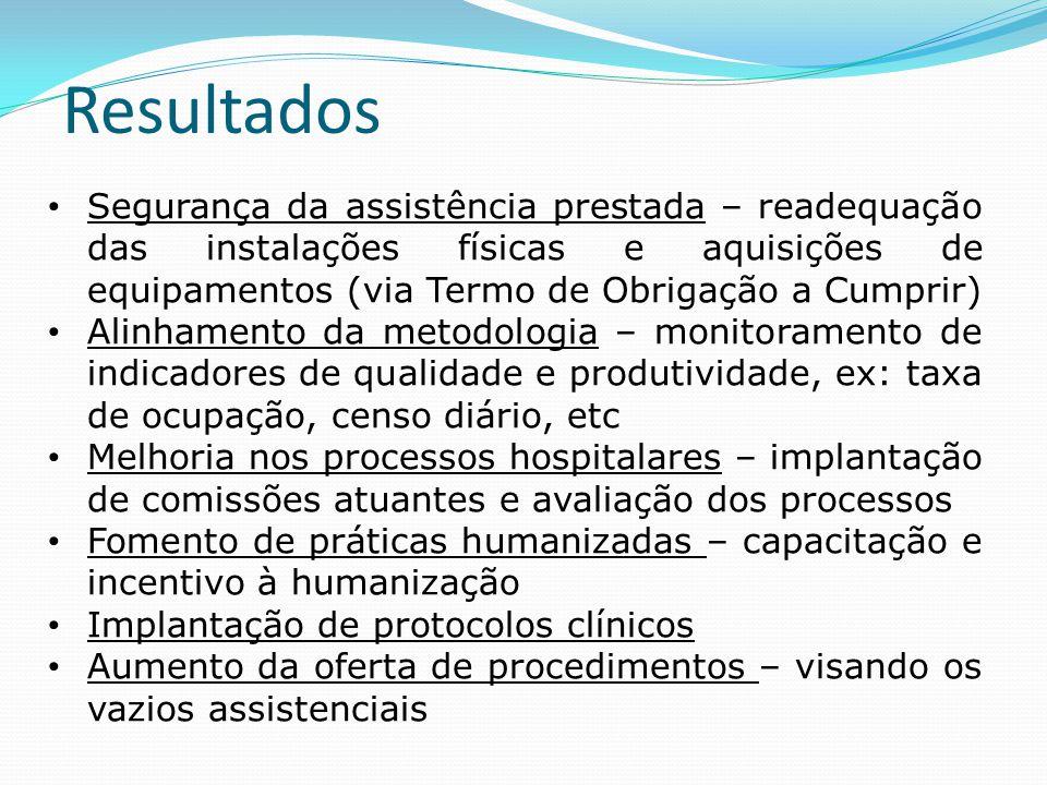 Resultados Segurança da assistência prestada – readequação das instalações físicas e aquisições de equipamentos (via Termo de Obrigação a Cumprir)