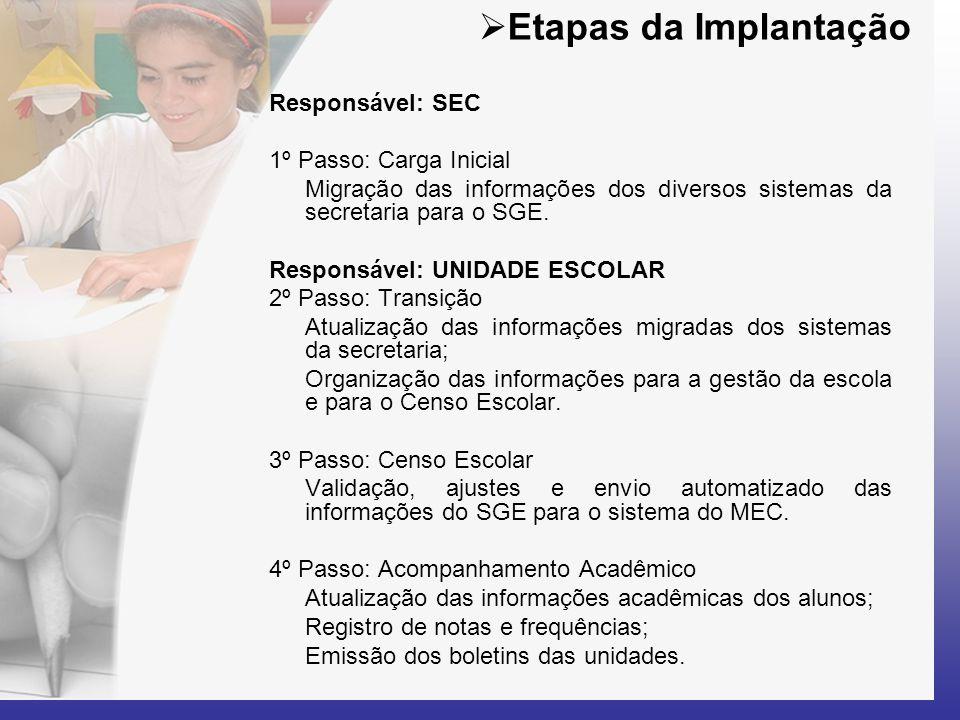 Etapas da Implantação Responsável: SEC 1º Passo: Carga Inicial