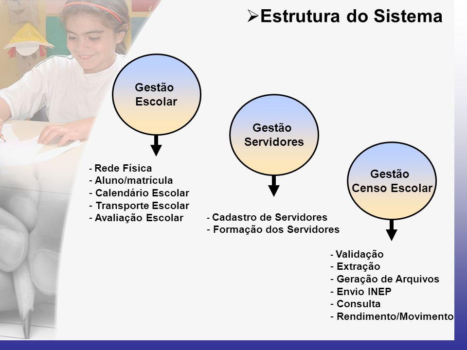 Estrutura do Sistema Gestão Escolar Gestão Servidores Gestão