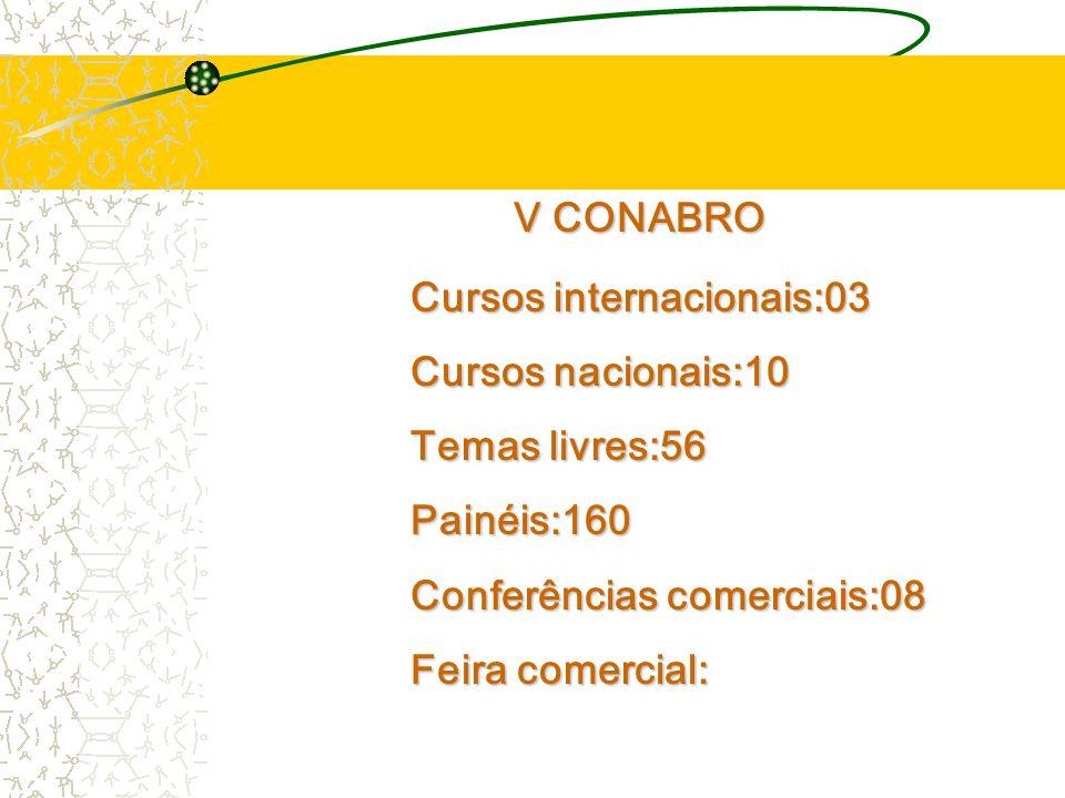 V CONABRO Cursos internacionais:03. Cursos nacionais:10. Temas livres:56. Painéis:160. Conferências comerciais:08.
