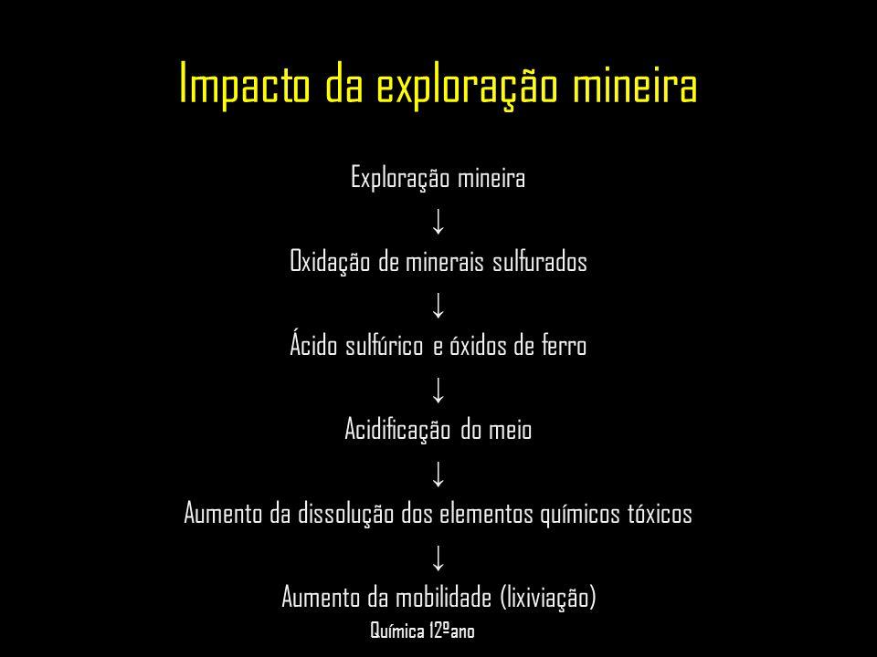 Impacto da exploração mineira
