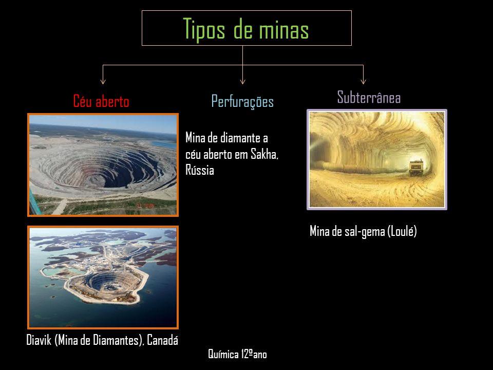 Tipos de minas Subterrânea Céu aberto Perfurações